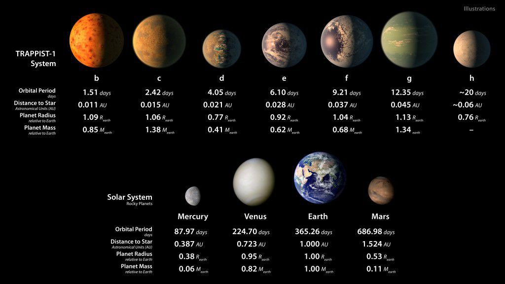 nasa discovers 7 new planets