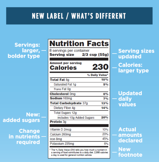 New-Nutrition-Labels-2016-Whats-New